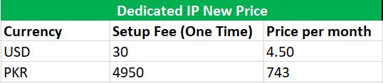 ipv4 price details